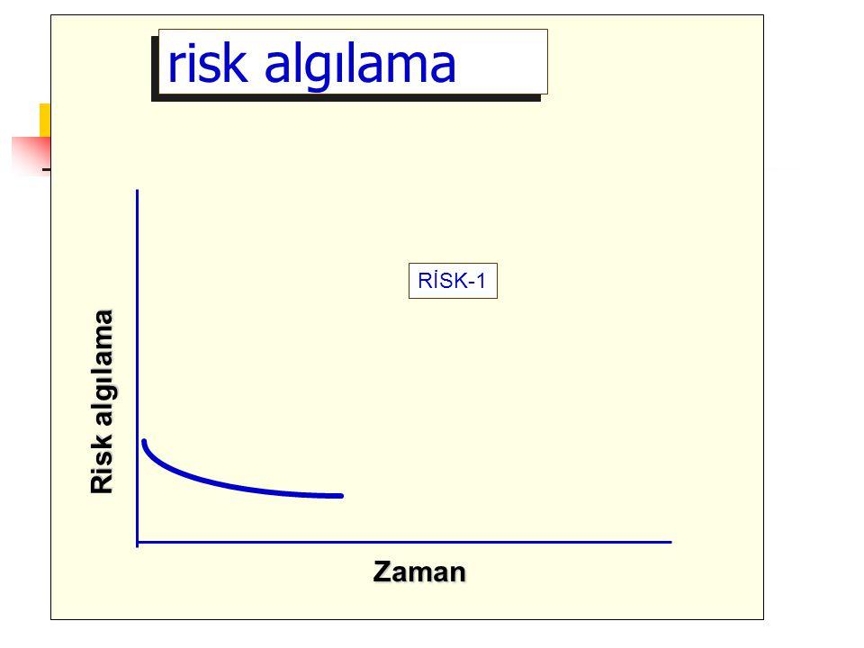 risk algılama RİSK-1 Risk algılama Zaman