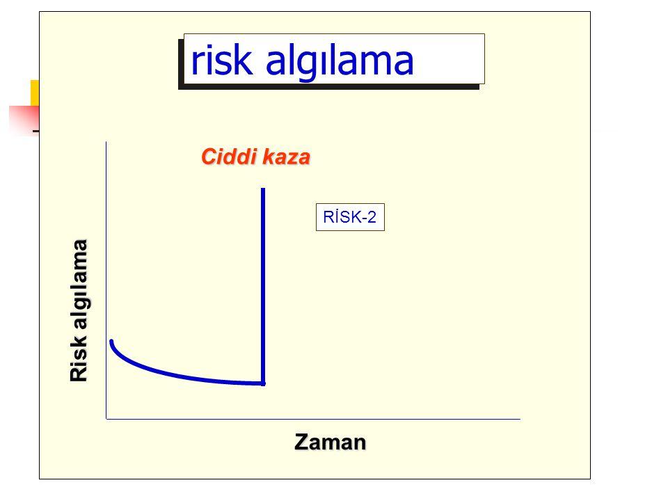 risk algılama Ciddi kaza RİSK-2 Risk algılama Zaman