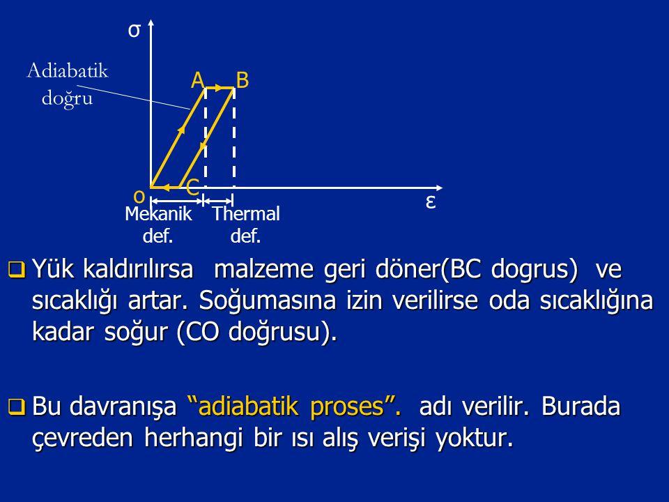 σ Adiabatik doğru. A. B. C. o. ε. Mekanik def. Thermal def.