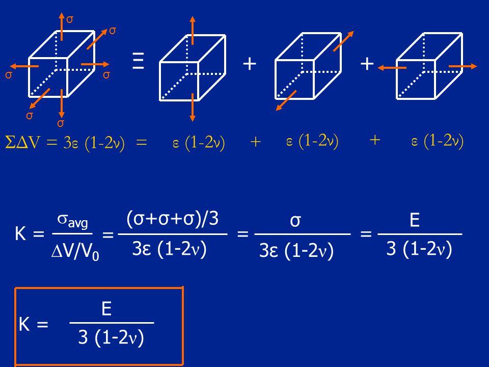 Ξ + SΔV = 3ε (1-2ν) = ε (1-2ν) + ε (1-2ν) + ε (1-2ν) savg (σ+σ+σ)/3 σ