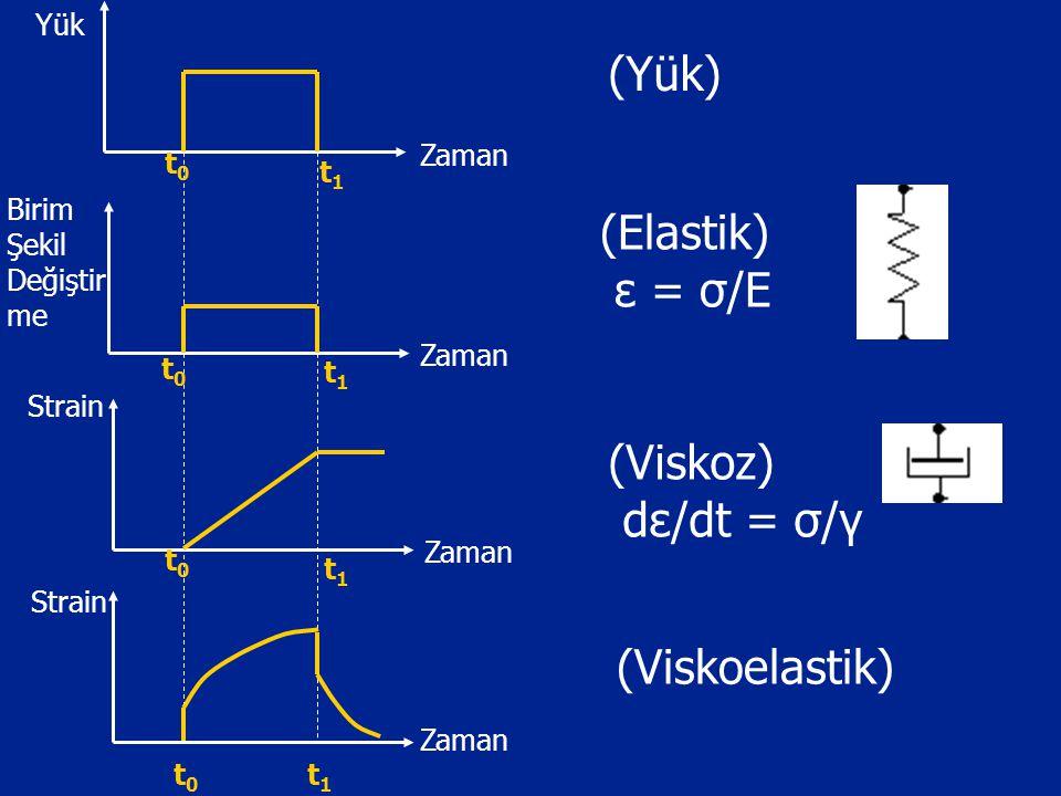 (Yük) (Elastik) ε = σ/E (Viskoz) dε/dt = σ/γ (Viskoelastik) t1 Zaman