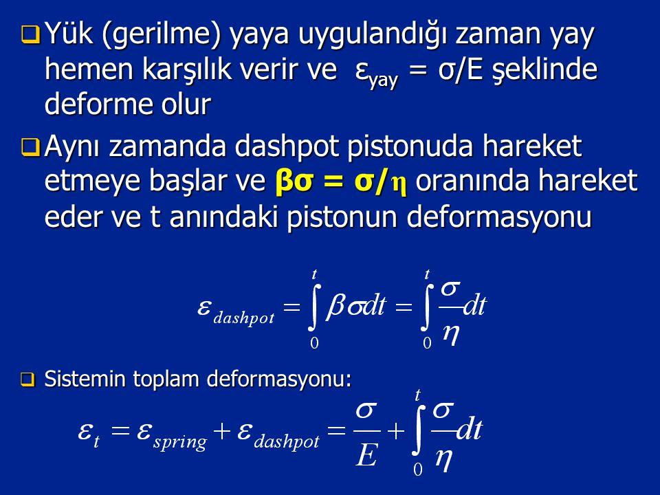 Yük (gerilme) yaya uygulandığı zaman yay hemen karşılık verir ve εyay = σ/E şeklinde deforme olur
