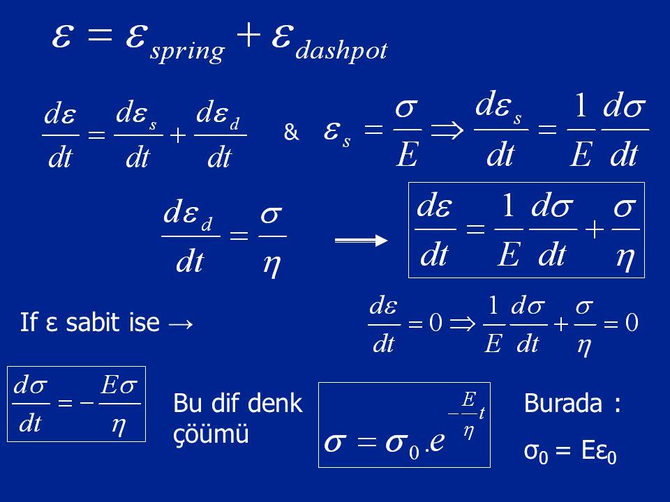 & If ε sabit ise → Bu dif denk çöümü Burada : σ0 = Eε0