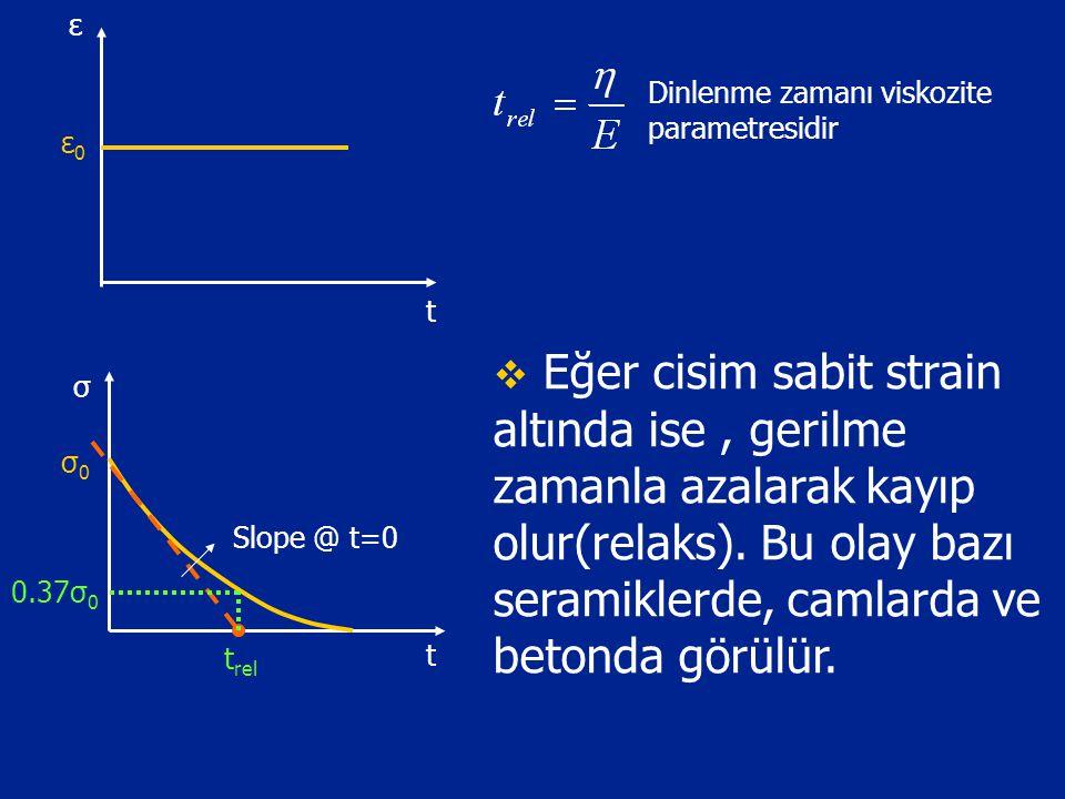 ε Dinlenme zamanı viskozite parametresidir. ε0. t.