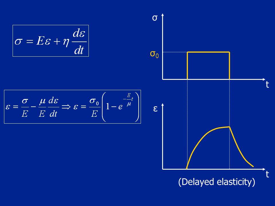 σ σ0 t ε t (Delayed elasticity)