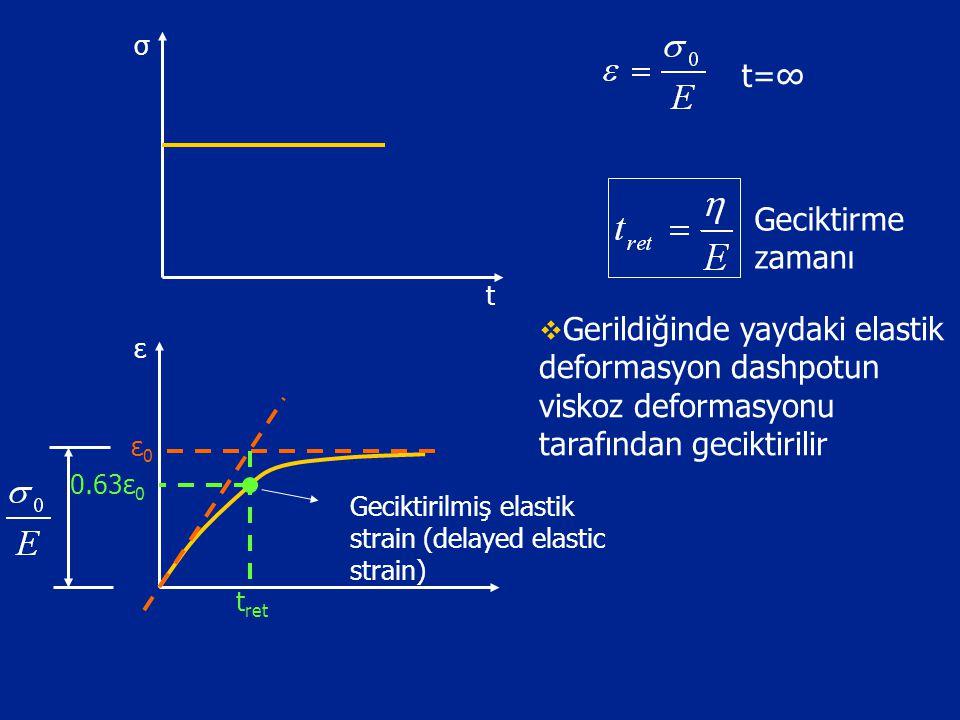 σ t. t=∞ Geciktirme zamanı. Gerildiğinde yaydaki elastik deformasyon dashpotun viskoz deformasyonu tarafından geciktirilir.