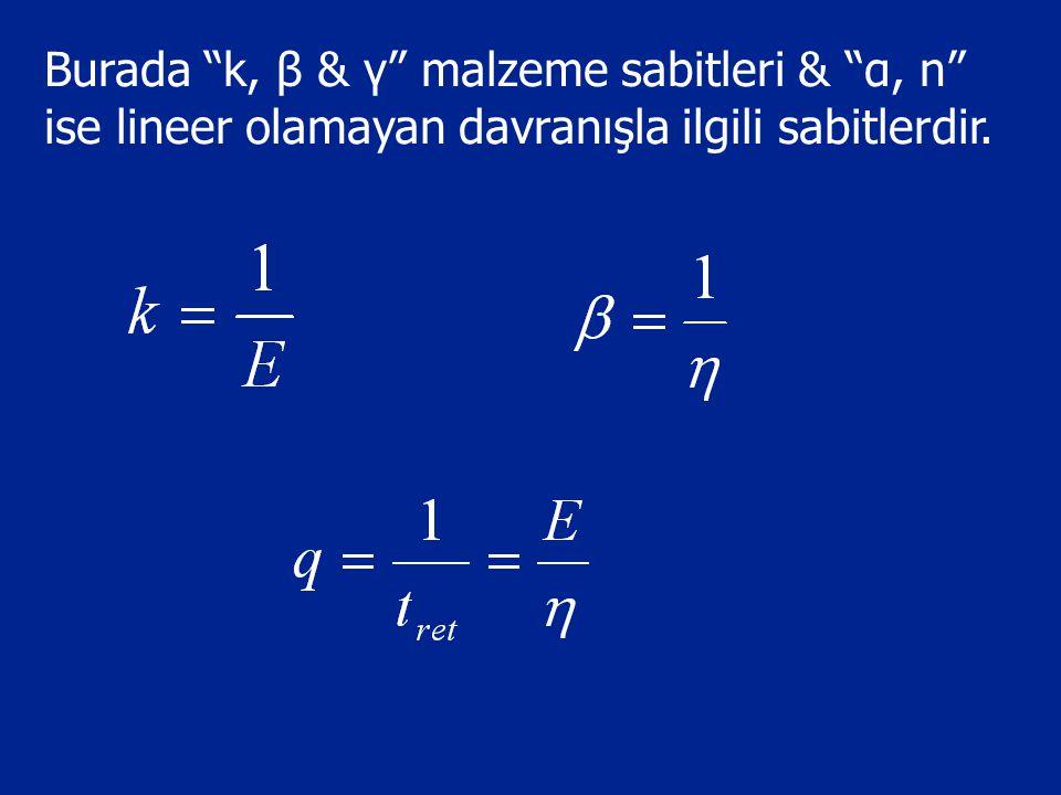 Burada k, β & γ malzeme sabitleri & α, n ise lineer olamayan davranışla ilgili sabitlerdir.