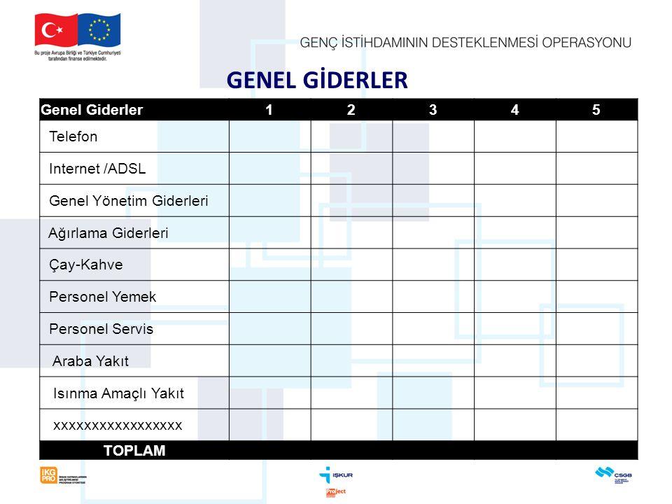 GENEL GİDERLER Genel Giderler 1 2 3 4 5 Telefon Internet /ADSL