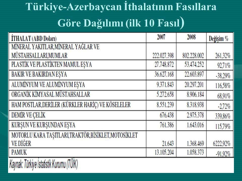 Türkiye-Azerbaycan İthalatının Fasıllara Göre Dağılımı (ilk 10 Fasıl)