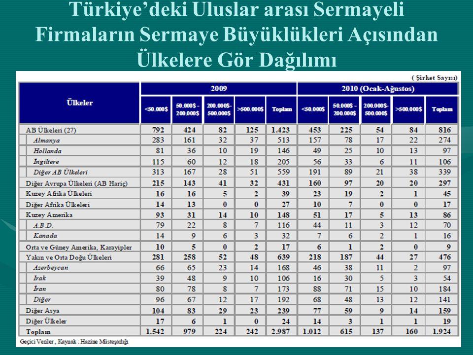 Türkiye'deki Uluslar arası Sermayeli Firmaların Sermaye Büyüklükleri Açısından Ülkelere Gör Dağılımı
