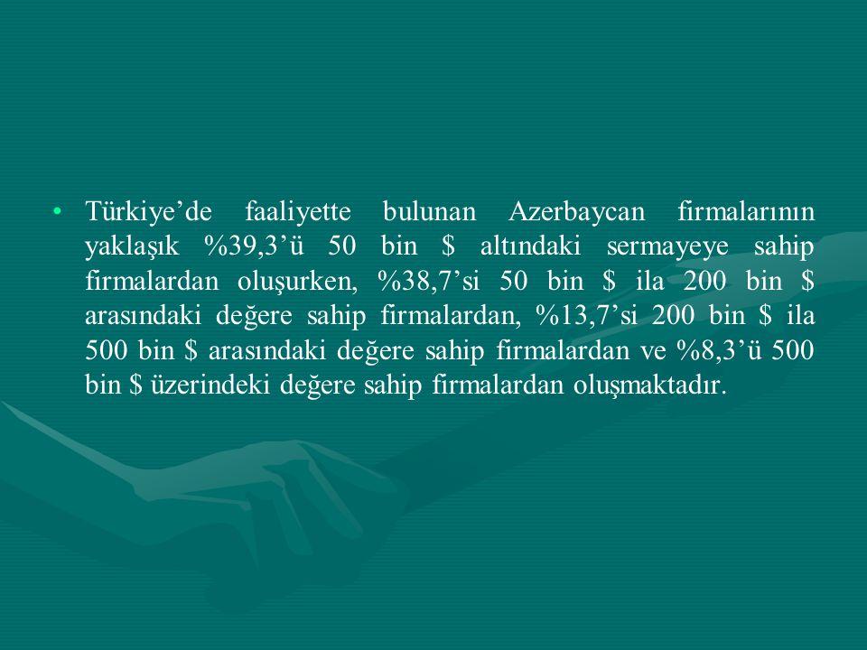 Türkiye'de faaliyette bulunan Azerbaycan firmalarının yaklaşık %39,3'ü 50 bin $ altındaki sermayeye sahip firmalardan oluşurken, %38,7'si 50 bin $ ila 200 bin $ arasındaki değere sahip firmalardan, %13,7'si 200 bin $ ila 500 bin $ arasındaki değere sahip firmalardan ve %8,3'ü 500 bin $ üzerindeki değere sahip firmalardan oluşmaktadır.