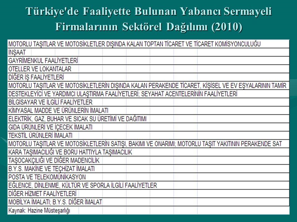 Türkiye de Faaliyette Bulunan Yabancı Sermayeli Firmalarının Sektörel Dağılımı (2010)