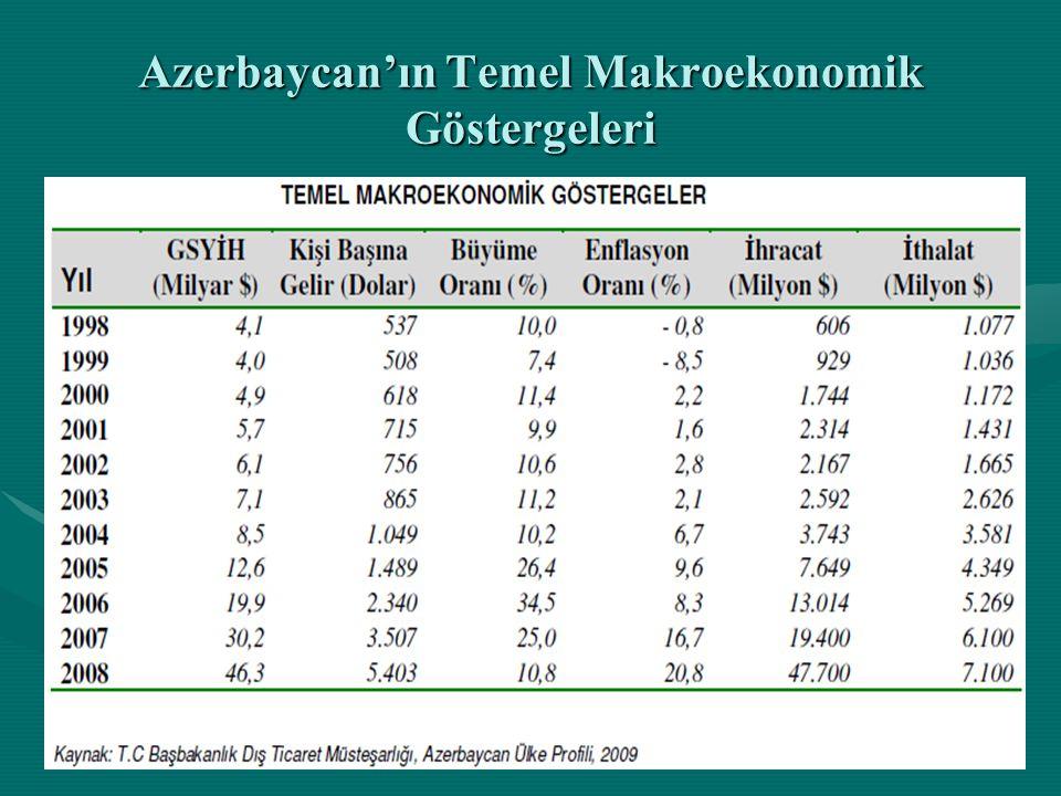 Azerbaycan'ın Temel Makroekonomik Göstergeleri
