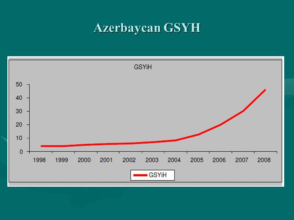 Azerbaycan GSYH