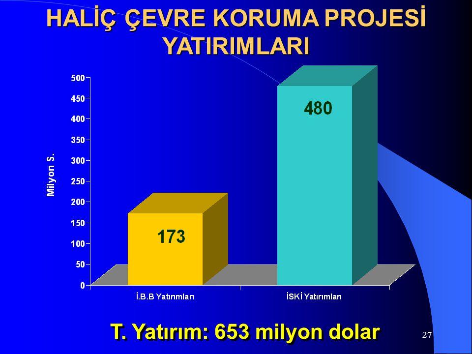 HALİÇ ÇEVRE KORUMA PROJESİ YATIRIMLARI T. Yatırım: 653 milyon dolar