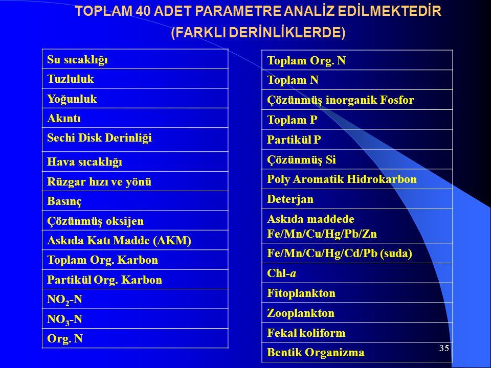 TOPLAM 40 ADET PARAMETRE ANALİZ EDİLMEKTEDİR (FARKLI DERİNLİKLERDE)