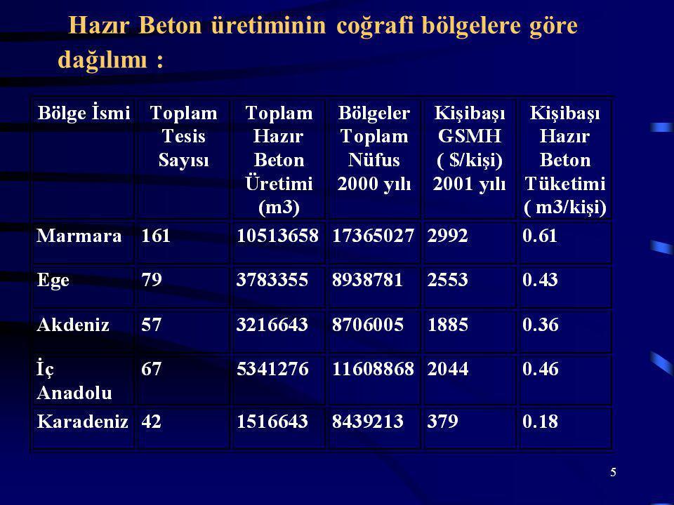 Hazır Beton üretiminin coğrafi bölgelere göre dağılımı :