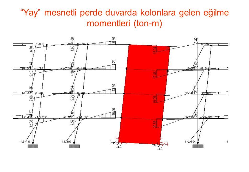 Yay mesnetli perde duvarda kolonlara gelen eğilme momentleri (ton-m)