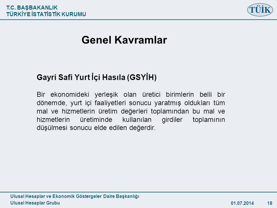 Genel Kavramlar Gayri Safi Yurt İçi Hasıla (GSYİH)