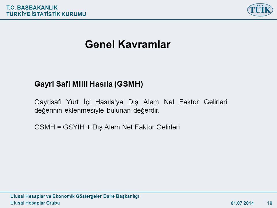 Genel Kavramlar Gayri Safi Milli Hasıla (GSMH)
