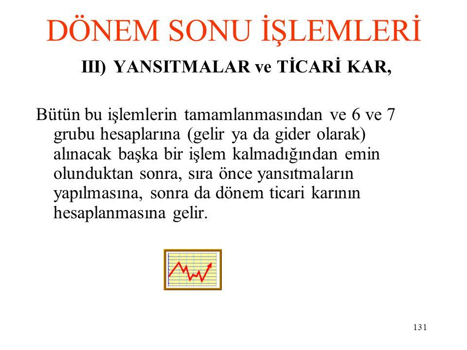 DÖNEM SONU İŞLEMLERİ III) YANSITMALAR ve TİCARİ KAR,