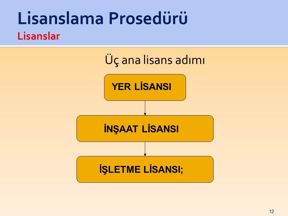 Lisanslama Prosedürü Lisanslar