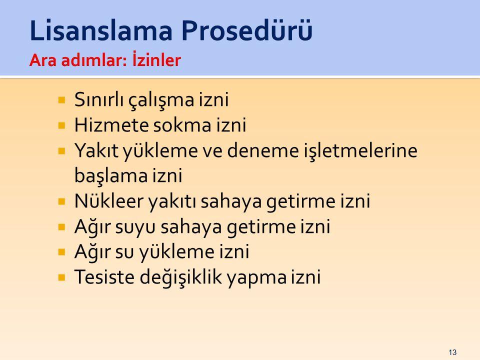 Lisanslama Prosedürü Ara adımlar: İzinler