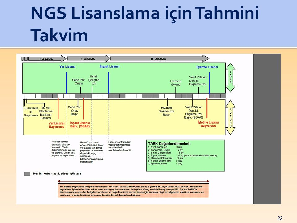 NGS Lisanslama için Tahmini Takvim