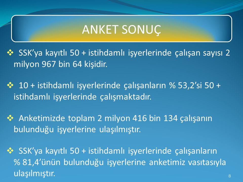 ANKET SONUÇ SSK'ya kayıtlı 50 + istihdamlı işyerlerinde çalışan sayısı 2 milyon 967 bin 64 kişidir.
