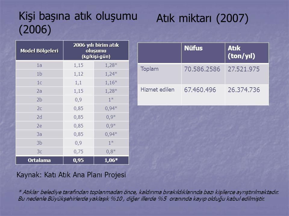 Kişi başına atık oluşumu (2006)