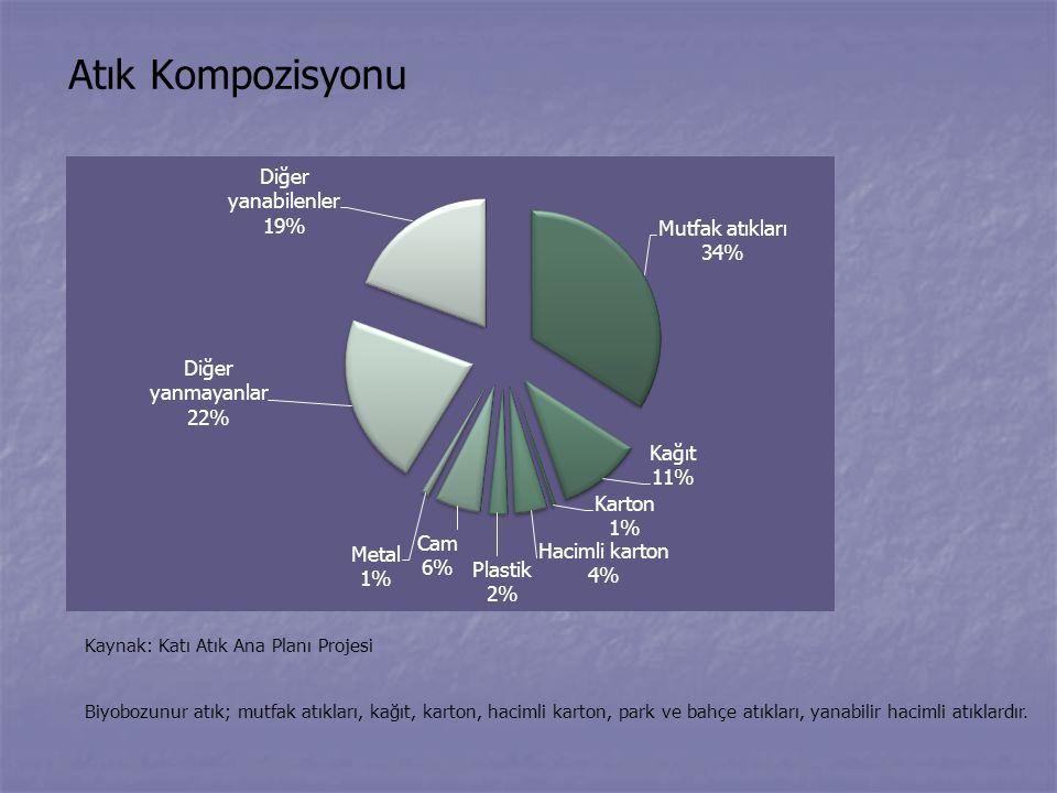 Atık Kompozisyonu Kaynak: Katı Atık Ana Planı Projesi