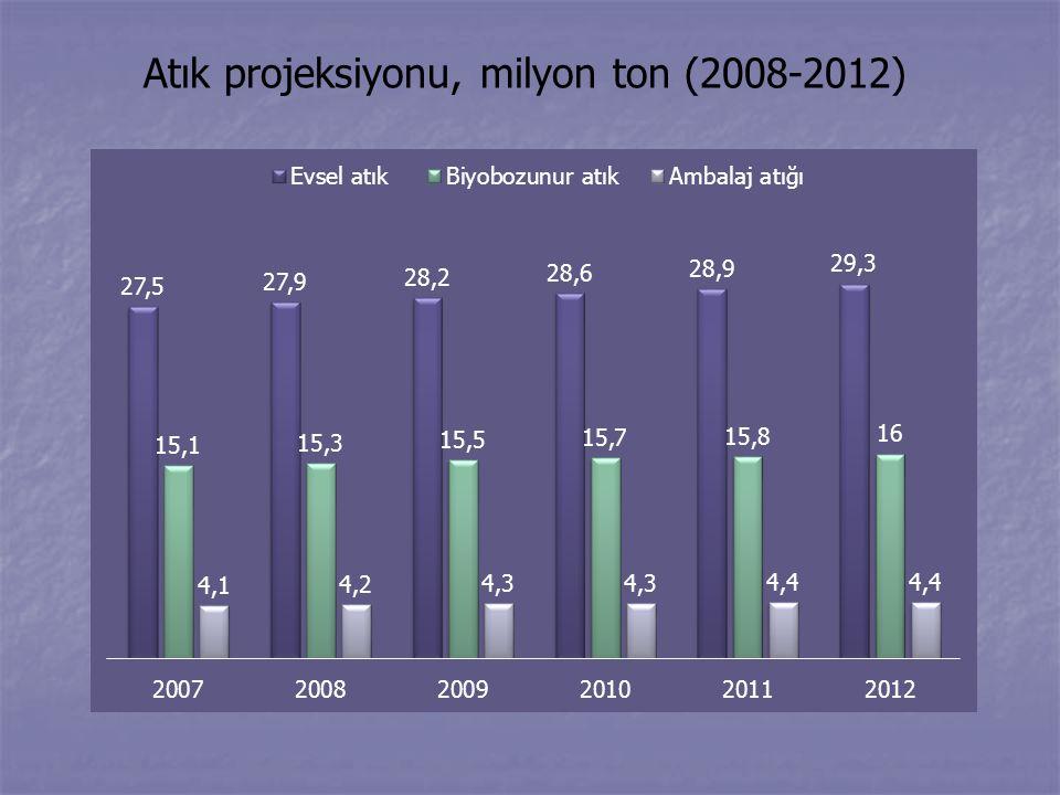Atık projeksiyonu, milyon ton (2008-2012)