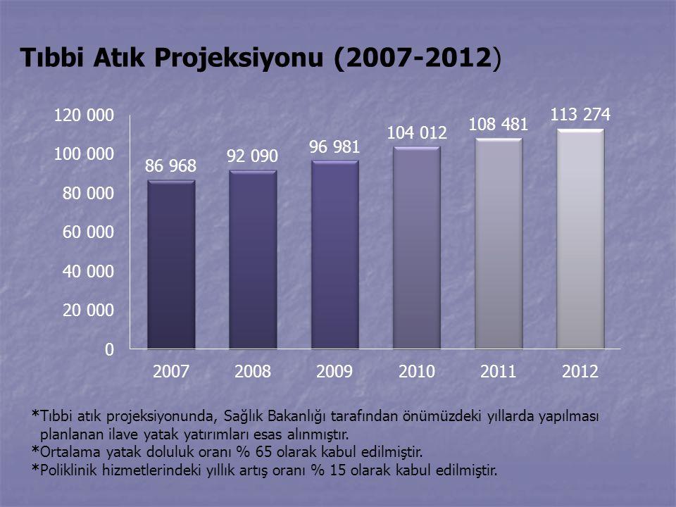 Tıbbi Atık Projeksiyonu (2007-2012)