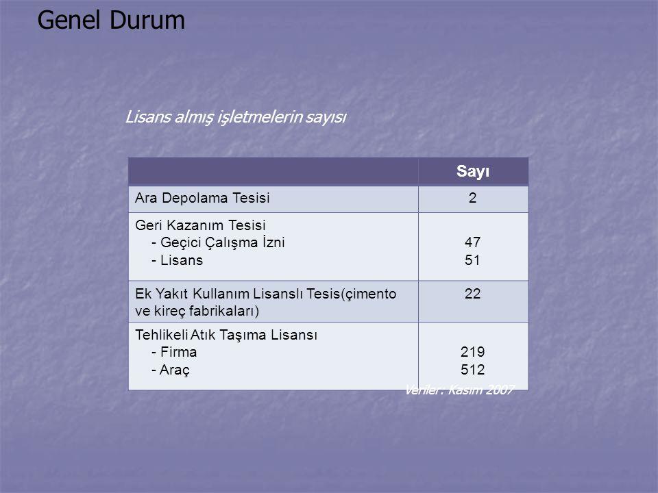 Genel Durum Sayı Lisans almış işletmelerin sayısı Ara Depolama Tesisi