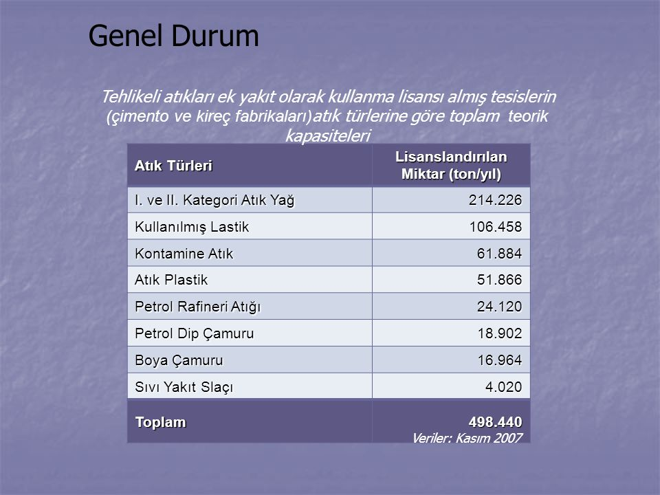 Lisanslandırılan Miktar (ton/yıl)