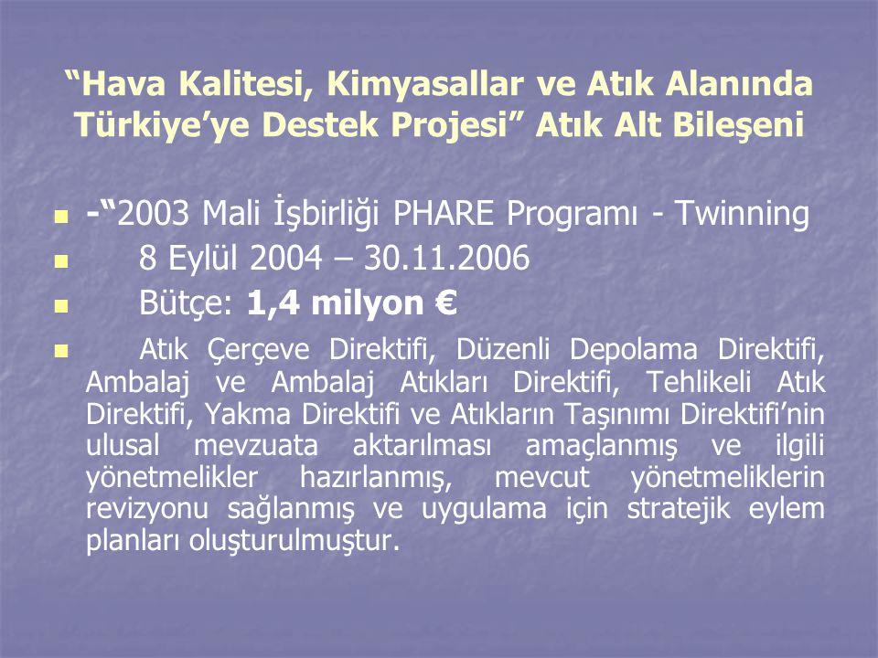 Hava Kalitesi, Kimyasallar ve Atık Alanında Türkiye'ye Destek Projesi Atık Alt Bileşeni