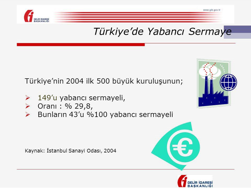 Türkiye'de Yabancı Sermaye