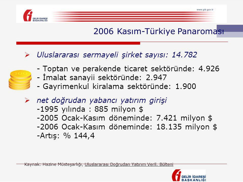 2006 Kasım-Türkiye Panaroması
