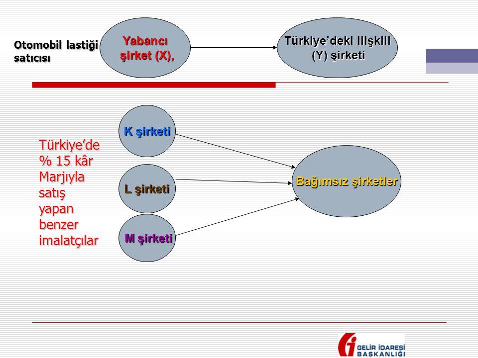 Türkiye'deki ilişkili
