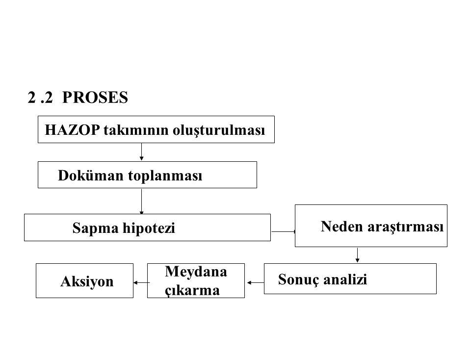 2 .2 PROSES HAZOP takımının oluşturulması Doküman toplanması