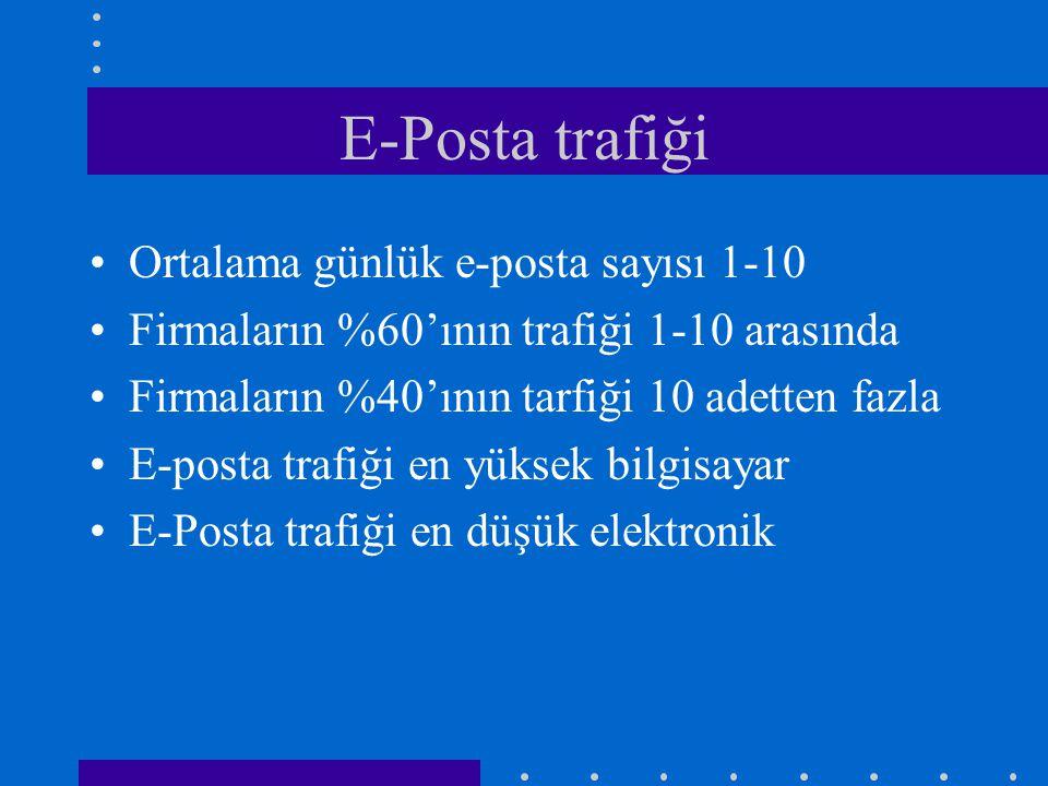 E-Posta trafiği Ortalama günlük e-posta sayısı 1-10