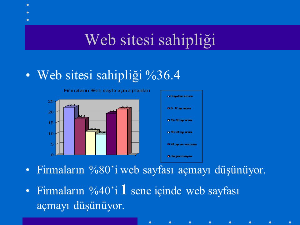 Web sitesi sahipliği Web sitesi sahipliği %36.4