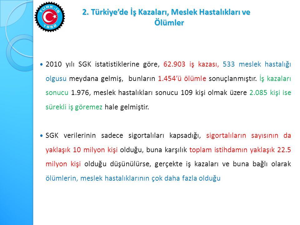 Türkiye'de İş Kazaları, Meslek Hastalıkları ve Ölümler