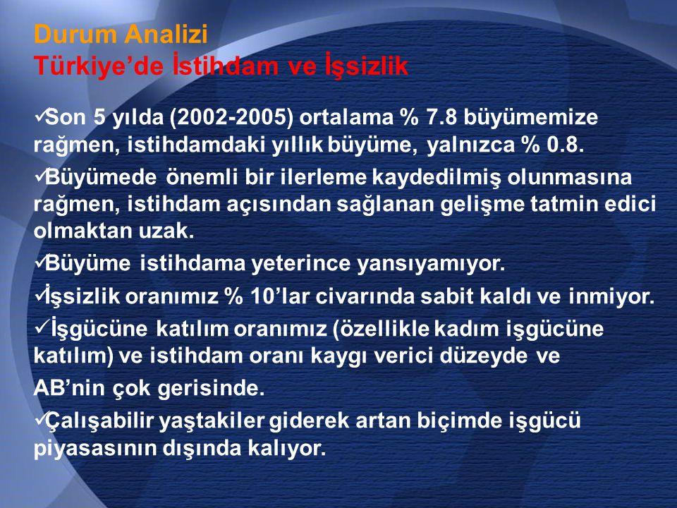 Türkiye'de İstihdam ve İşsizlik