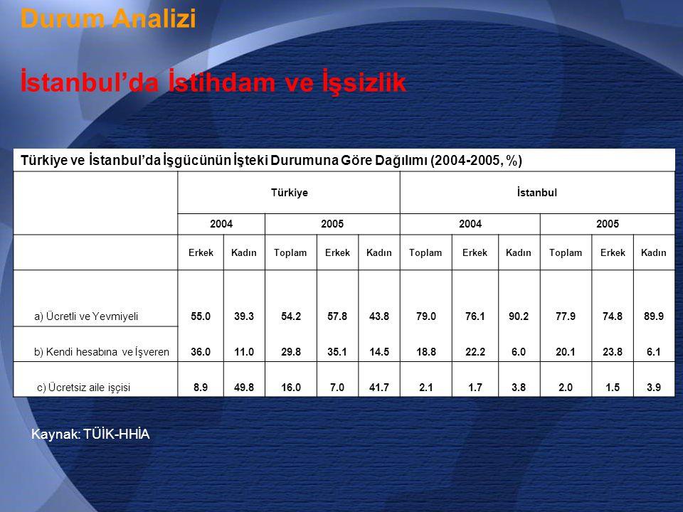 İstanbul'da İstihdam ve İşsizlik