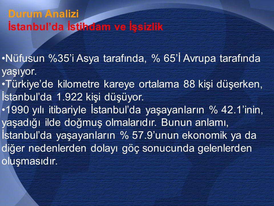 Durum Analizi İstanbul'da İstihdam ve İşsizlik. Nüfusun %35'i Asya tarafında, % 65'İ Avrupa tarafında yaşıyor.