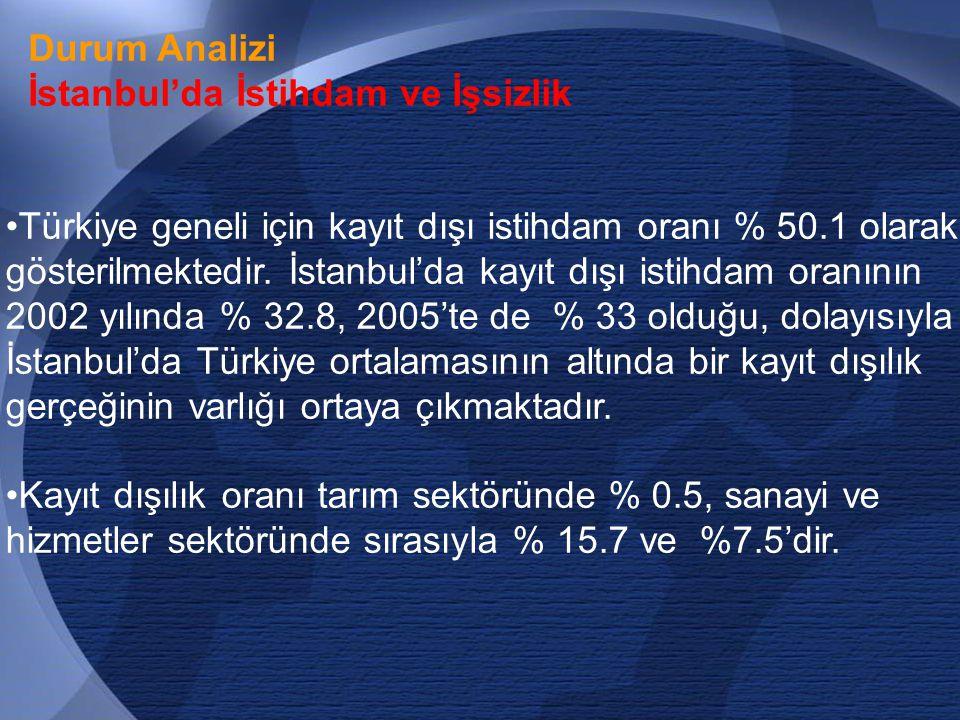 Durum Analizi İstanbul'da İstihdam ve İşsizlik.