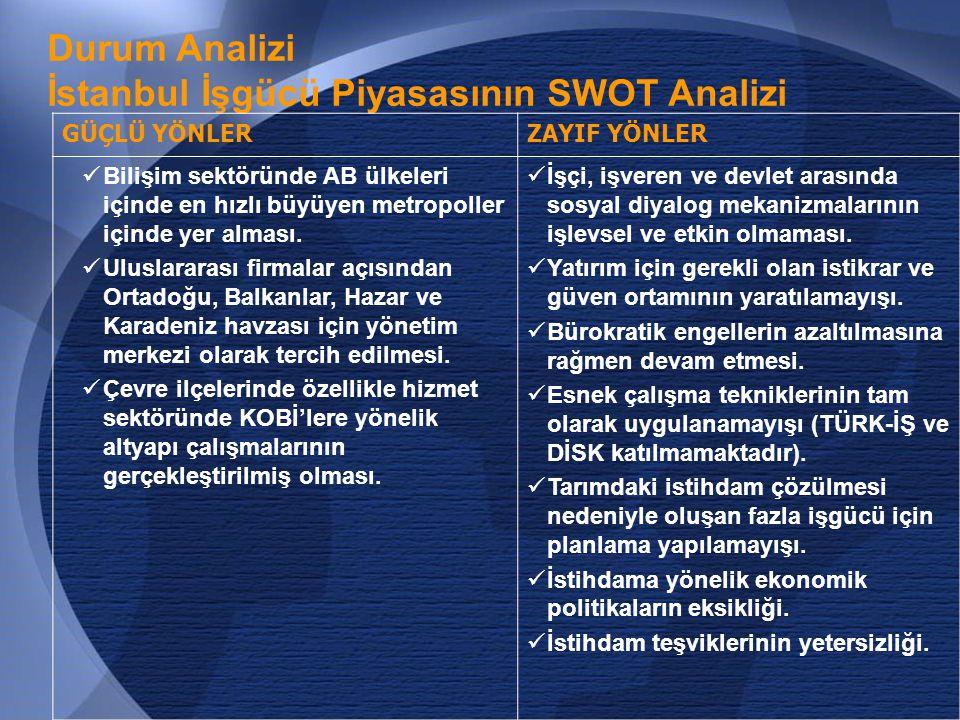 İstanbul İşgücü Piyasasının SWOT Analizi