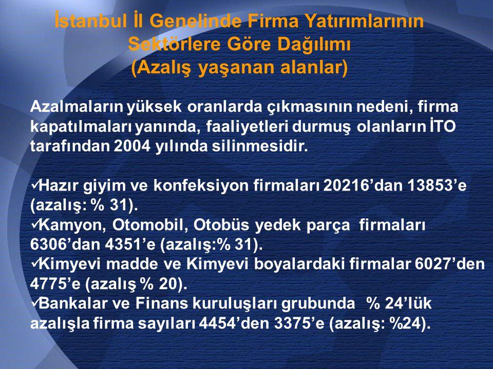 İstanbul İl Genelinde Firma Yatırımlarının Sektörlere Göre Dağılımı