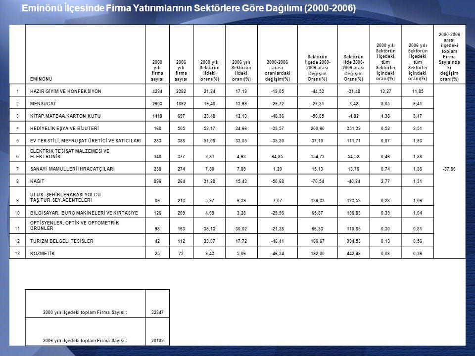 Eminönü İlçesinde Firma Yatırımlarının Sektörlere Göre Dağılımı (2000-2006)